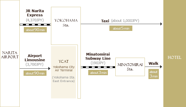 Yokohama Subway Map Pdf.Hotel Location And Access The Yokohama Bay Hotel Tokyu